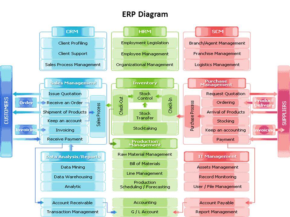 ERP Diagram 150
