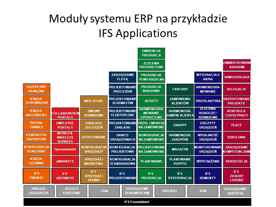 Moduły systemu ERP na przykładzie IFS Applications IFS Foundation1 IFS FINANSE KSIĘGA GŁÓWNA GENERATOR RAPORTÓW ŚRODKI TRWAŁE KSIĘGA NALEŻNOŚCI KONSOLIDACJA KONCERNU KSIĘGA ZOBOWIĄZAŃ PRZEPŁYWY PIENIĘŻNE IFS eBUSINESS eMARKETS MOBILE & WIRELESS SERVICES EMPLOYEE PORTALS Eprocurement COLLABORATION PORTALS REGUŁY KSIĘGOWE CRM ZARZĄDZANIE DOKUMENTAMI PROJEKT SCM ANALIZA ZARZĄDCZA IFS DYSTRYBUCJA PLANOWANIE POPYTU HARMONOGR.