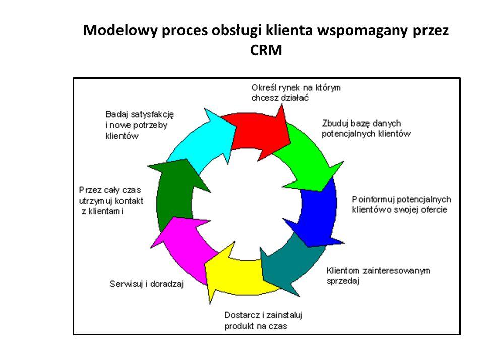 Modelowy proces obsługi klienta wspomagany przez CRM źródło: http://www.crmexpert.pl/