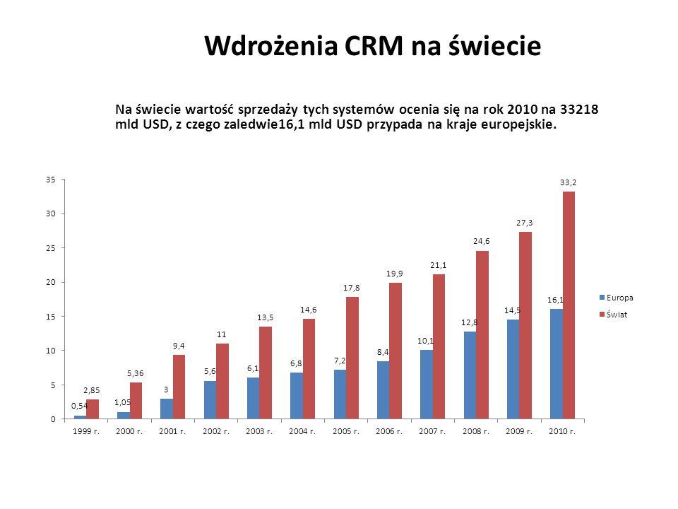 Wdrożenia CRM na świecie Na świecie wartość sprzedaży tych systemów ocenia się na rok 2010 na 33218 mld USD, z czego zaledwie16,1 mld USD przypada na kraje europejskie.