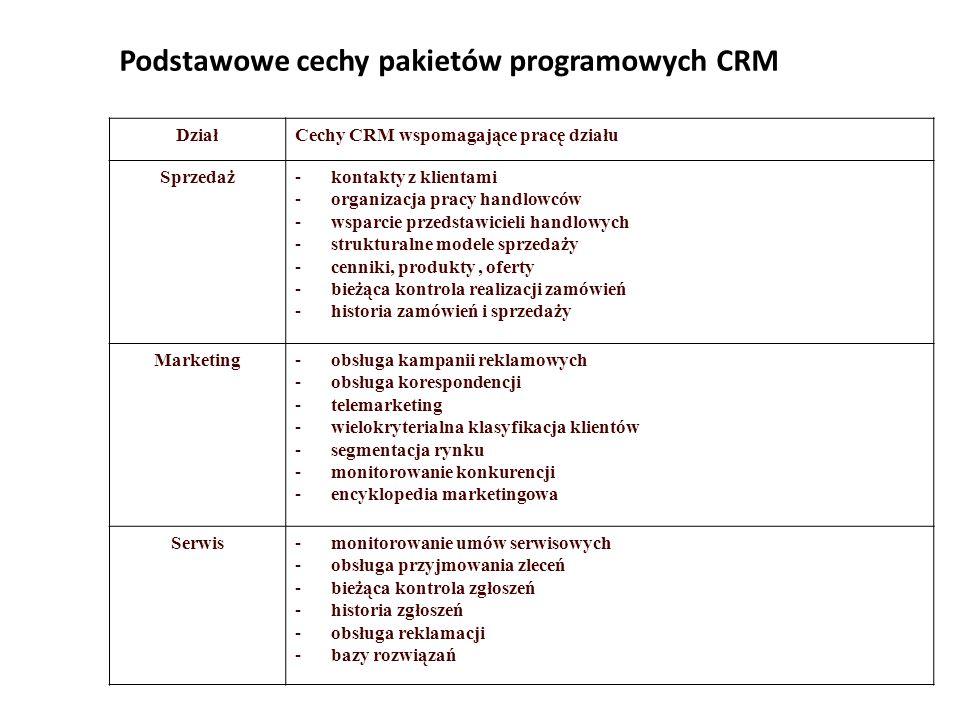 Podstawowe cechy pakietów programowych CRM DziałCechy CRM wspomagające pracę działu Sprzedaż-kontakty z klientami -organizacja pracy handlowców -wsparcie przedstawicieli handlowych -strukturalne modele sprzedaży -cenniki, produkty, oferty -bieżąca kontrola realizacji zamówień -historia zamówień i sprzedaży Marketing-obsługa kampanii reklamowych -obsługa korespondencji -telemarketing -wielokryterialna klasyfikacja klientów -segmentacja rynku -monitorowanie konkurencji -encyklopedia marketingowa Serwis-monitorowanie umów serwisowych -obsługa przyjmowania zleceń -bieżąca kontrola zgłoszeń -historia zgłoszeń -obsługa reklamacji -bazy rozwiązań