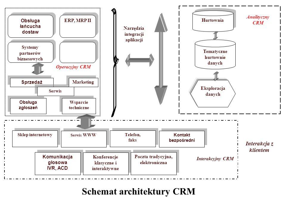 Schemat architektury CRM Interakcja z klientem Sklep internetowy Serwis WWW Telefon, faks Telefon, faks Kontakt bezpośredni Komunikacja głosowa IVR, ACD Komunikacja głosowa IVR, ACD Konferencje klasyczne i interaktywne Konferencje klasyczne i interaktywne Poczta tradycyjna, elektroniczna Interakcyjny CRM Narzędzia integracji aplikacji Sprzedaż Serwis Wsparcie techniczne Obsługa zgłoszeń Obsługa łańcucha dostaw ERP, MRP II Systemy partnerów biznesowych Dotyczące: interakcji z klientem, klienta, produktów Eksploracja danych - segmentacja, - analiza koszyka zakupów, - LTV, - sekwencja i asocjacja, - analiza lojalności Tematyczne hurtownie danych Hurtownia danych Operacyjny CRM Analityczny CRM Marketing Systemy użytkowane w przeszłości