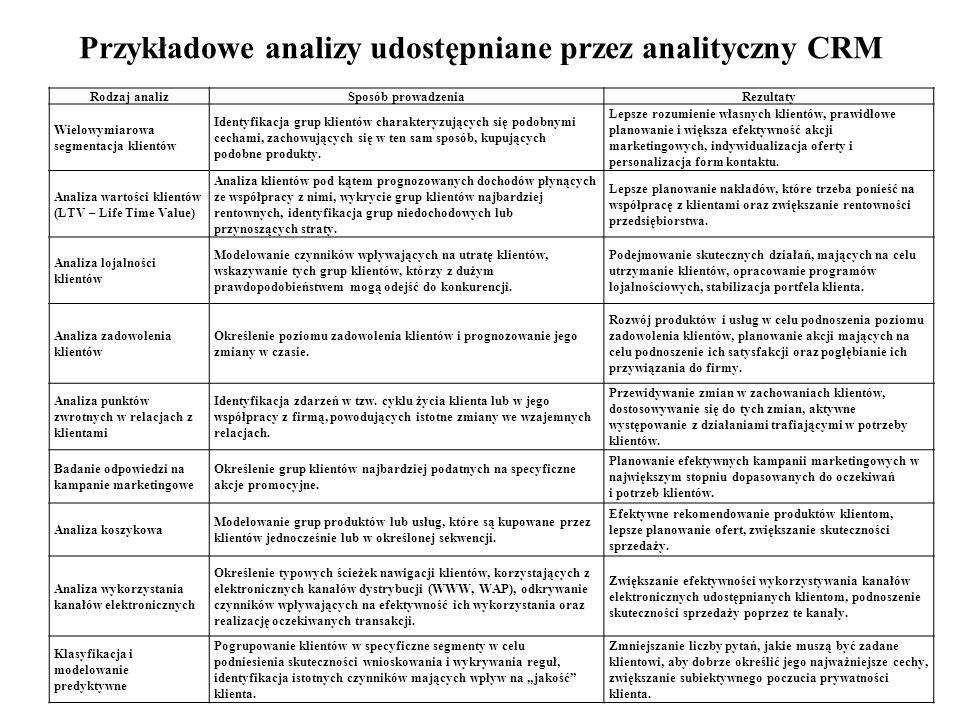 Przykładowe analizy udostępniane przez analityczny CRM Rodzaj analizSposób prowadzeniaRezultaty Wielowymiarowa segmentacja klientów Identyfikacja grup klientów charakteryzujących się podobnymi cechami, zachowujących się w ten sam sposób, kupujących podobne produkty.