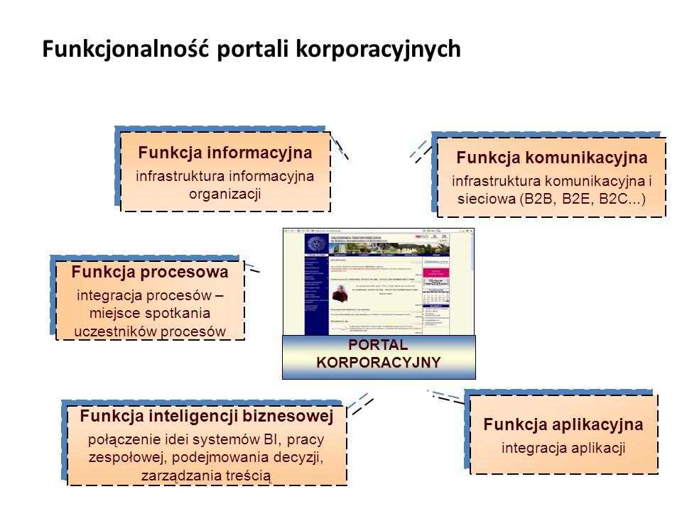 Funkcjonalność portali korporacyjnych Funkcja informacyjna infrastruktura informacyjna organizacji Funkcja informacyjna infrastruktura informacyjna organizacji Funkcja komunikacyjna infrastruktura komunikacyjna i sieciowa (B2B, B2E, B2C...) Funkcja komunikacyjna infrastruktura komunikacyjna i sieciowa (B2B, B2E, B2C...) Funkcja aplikacyjna integracja aplikacji Funkcja aplikacyjna integracja aplikacji PORTAL KORPORACYJNY Funkcja procesowa integracja procesów – miejsce spotkania uczestników procesów Funkcja procesowa integracja procesów – miejsce spotkania uczestników procesów Funkcja inteligencji biznesowej połączenie idei systemów BI, pracy zespołowej, podejmowania decyzji, zarządzania treścią Funkcja inteligencji biznesowej połączenie idei systemów BI, pracy zespołowej, podejmowania decyzji, zarządzania treścią