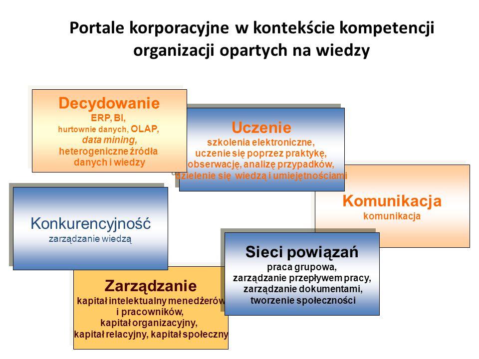 Zarządzanie kapitał intelektualny menedżerów i pracowników, kapitał organizacyjny, kapitał relacyjny, kapitał społeczny Zarządzanie kapitał intelektualny menedżerów i pracowników, kapitał organizacyjny, kapitał relacyjny, kapitał społeczny Komunikacja komunikacja Komunikacja komunikacja Uczenie szkolenia elektroniczne, uczenie się poprzez praktykę, obserwację, analizę przypadków, dzielenie się wiedzą i umiejętnościami Uczenie szkolenia elektroniczne, uczenie się poprzez praktykę, obserwację, analizę przypadków, dzielenie się wiedzą i umiejętnościami Portale korporacyjne w kontekście kompetencji organizacji opartych na wiedzy Decydowanie ERP, BI, hurtownie danych, OLAP, data mining, heterogeniczne źródła danych i wiedzy Decydowanie ERP, BI, hurtownie danych, OLAP, data mining, heterogeniczne źródła danych i wiedzy Sieci powiązań praca grupowa, zarządzanie przepływem pracy, zarządzanie dokumentami, tworzenie społeczności Sieci powiązań praca grupowa, zarządzanie przepływem pracy, zarządzanie dokumentami, tworzenie społeczności Konkurencyjność zarządzanie wiedzą Konkurencyjność zarządzanie wiedzą