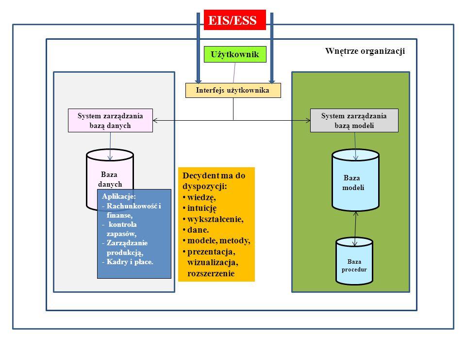 Otoczenie gospodarcze Wnętrze organizacji Użytkownik Interfejs użytkownika System zarządzania bazą danych System zarządzania bazą modeli Ba Baza danych Baza modeli Baza procedur EIS/ESS Decydent ma do dyspozycji: wiedzę, intuicję wykształcenie, dane.