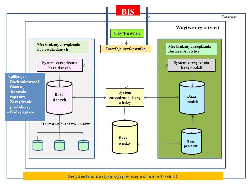 Otoczenie gospodarcze Wnętrze organizacji Użytkownik Interfejs użytkownika System zarządzania bazą danych System zarządzania bazą modeli Ba Baza danych Baza modeli Internet Baza procedur Baza wiedzy System zarządzania bazą wiedzy Hurtownie branżowe - marty Mechanizmy zarządzania Business Analytics Mechanizmy zarządzania hurtownią danych Aplikacje: -Rachunkowość i finanse, - kontrola zapasów, -Zarządzanie produkcją, -Kadry i płace.