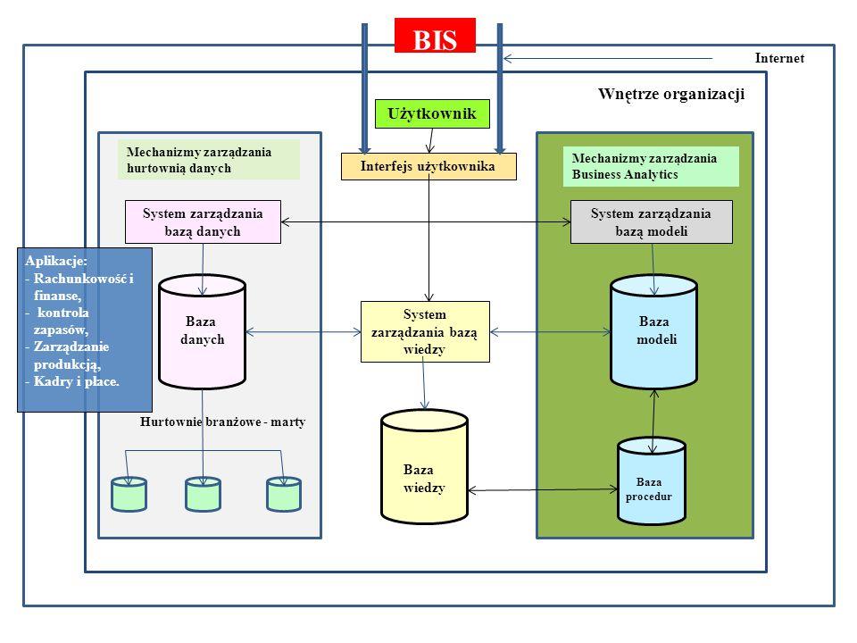 Otoczenie gospodarcze Wnętrze organizacji Użytkownik Interfejs użytkownika System zarządzania bazą danych System zarządzania bazą modeli Ba Baza danych Baza modeli Internet Baza procedur Baza wiedzy System zarządzania bazą wiedzy Hurtownie branżowe - marty Mechanizmy zarządzania Business Analytics Mechanizmy zarządzania hurtownią danych BIS Aplikacje: -Rachunkowość i finanse, - kontrola zapasów, -Zarządzanie produkcją, -Kadry i płace.