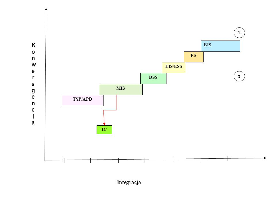Lata Integracja TSP/APD MIS DSS EIS/ESS ES BIS 1950196019701980199020002010 IC 1 2 KonwersgencjaKonwersgencja