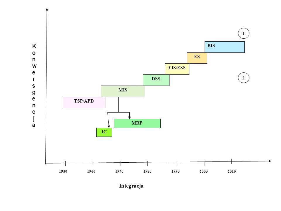 Lata Integracja TSP/APD MIS DSS EIS/ESS ES BIS 1950196019701980199020002010 IC MRP 1 2 KonwersgencjaKonwersgencja