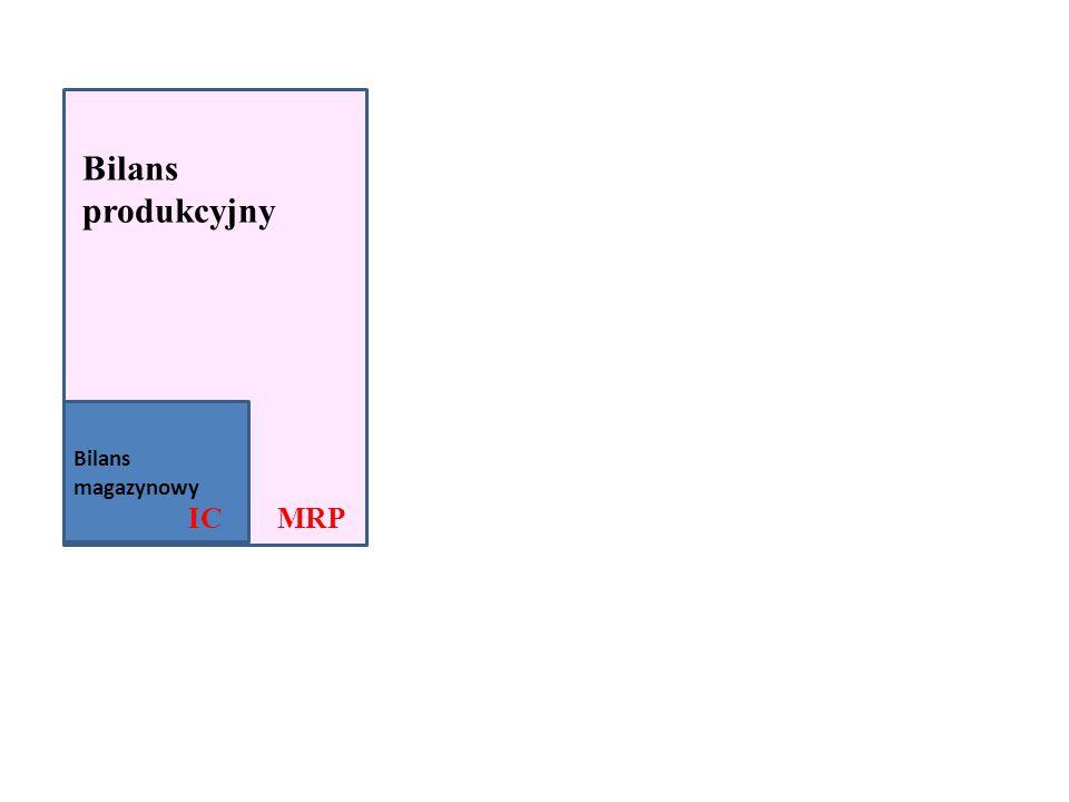 Bilans magazynowy IC Bilans produkcyjny MRP