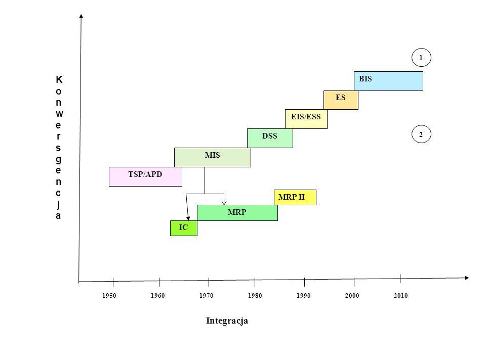 Lata Integracja TSP/APD MIS DSS EIS/ESS ES BIS 1950196019701980199020002010 IC MRP MRP II 1 2 KonwersgencjaKonwersgencja
