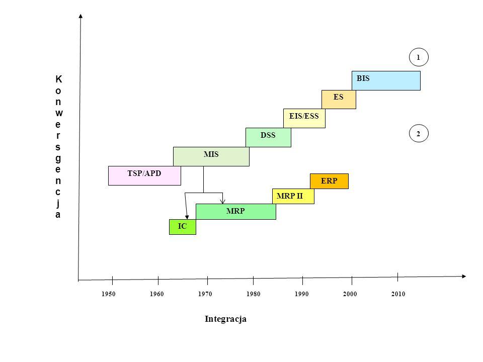 Lata Integracja TSP/APD MIS DSS EIS/ESS ES BIS 1950196019701980199020002010 IC MRP MRP II 1 2 KonwersgencjaKonwersgencja ERP
