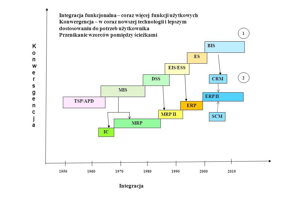Lata Integracja TSP/APD MIS DSS EIS/ESS ES BIS 1950196019701980199020002010 IC MRP MRP II 1 2 KonwersgencjaKonwersgencja ERP ERP II Integracja funkcjonalna – coraz więcej funkcji użytkowych Konwergencja – w coraz nowszej technologii i lepszym dostosowaniu do potrzeb użytkownika Przenikanie wzorców pomiędzy ścieżkami CRM SCM