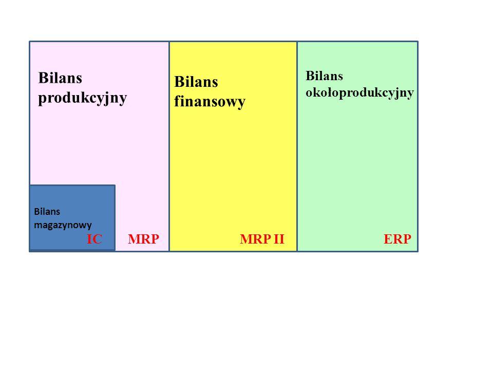 Bilans magazynowy IC Bilans produkcyjny MRP Bilans finansowy MRP II Bilans okołoprodukcyjny ERP