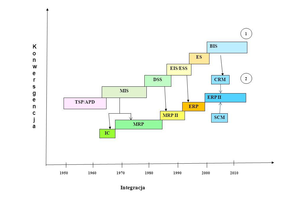 Lata Integracja TSP/APD MIS DSS EIS/ESS ES BIS 1950196019701980199020002010 IC MRP MRP II 1 2 KonwersgencjaKonwersgencja ERP ERP II CRM SCM