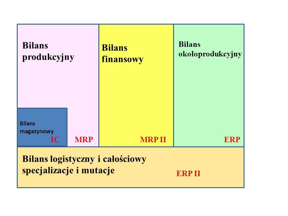 Bilans magazynowy IC Bilans produkcyjny MRP Bilans finansowy MRP II Bilans okołoprodukcyjny ERP ERP II Bilans logistyczny i całościowy specjalizacje i mutacje