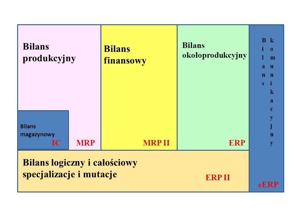 Bilans magazynowy IC Bilans produkcyjny MRP Bilans finansowy MRP II Bilans okołoprodukcyjny ERP ERP II Bilans logiczny i całościowy specjalizacje i mutacje eERP