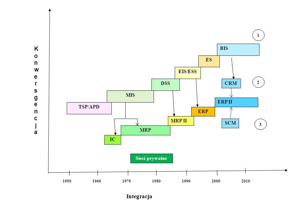 Lata Integracja TSP/APD MIS DSS EIS/ESS ES BIS 1950196019701980199020002010 IC MRP MRP II 1 2 KonwersgencjaKonwersgencja ERP ERP II CRM SCM Sieci prywatne 3