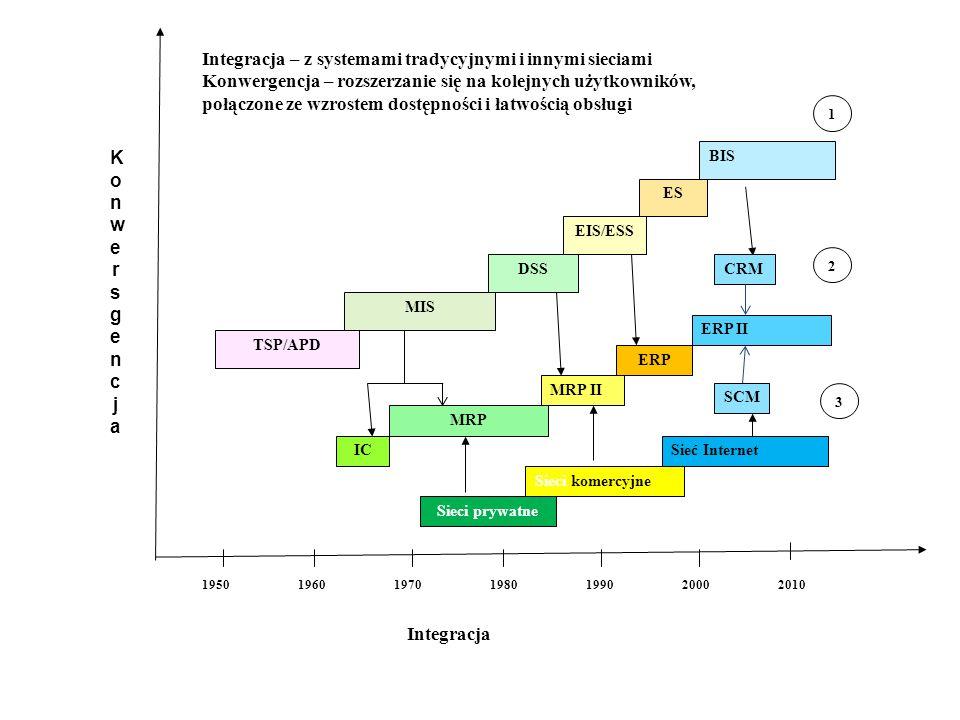 Lata Integracja TSP/APD MIS DSS EIS/ESS ES BIS 1950196019701980199020002010 IC MRP MRP II 1 2 KonwersgencjaKonwersgencja ERP ERP II CRM SCM Sieci prywatne 3 Sieci komercyjne Sieć Internet Integracja – z systemami tradycyjnymi i innymi sieciami Konwergencja – rozszerzanie się na kolejnych użytkowników, połączone ze wzrostem dostępności i łatwością obsługi