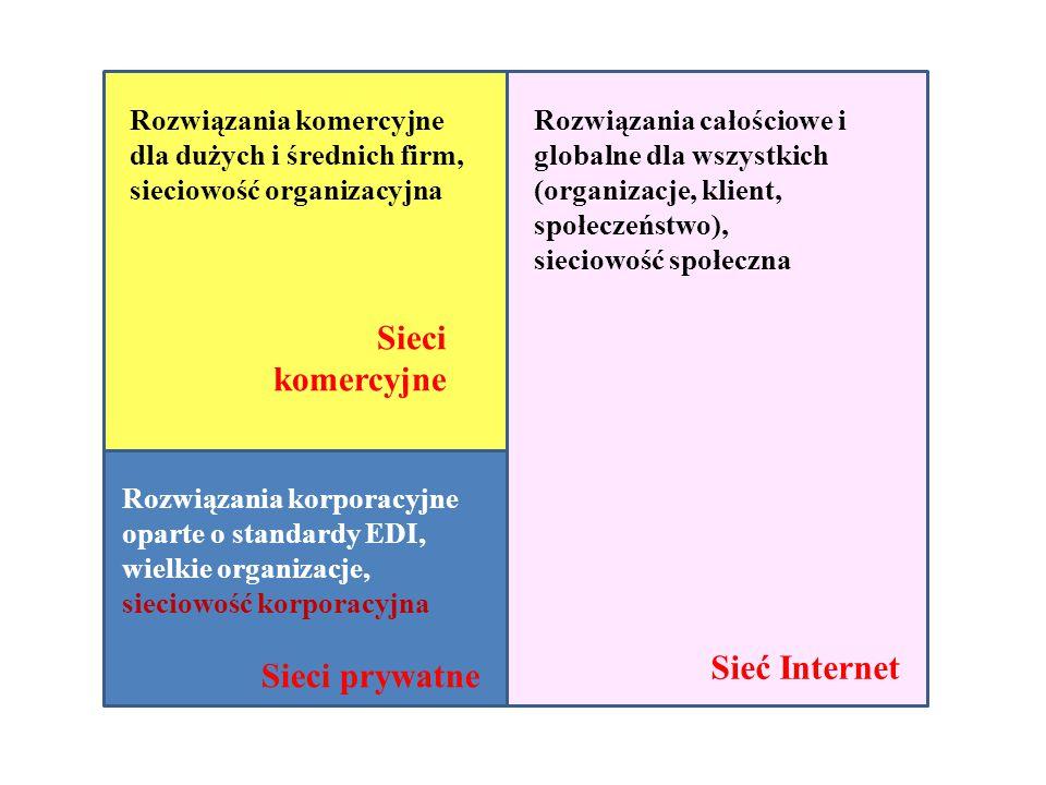 Rozwiązania korporacyjne oparte o standardy EDI, wielkie organizacje, sieciowość korporacyjna Sieci prywatne Rozwiązania komercyjne dla dużych i średnich firm, sieciowość organizacyjna Sieci komercyjne Rozwiązania całościowe i globalne dla wszystkich (organizacje, klient, społeczeństwo), sieciowość społeczna Sieć Internet