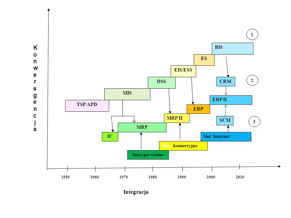 Lata Integracja TSP/APD MIS DSS EIS/ESS ES BIS 1950196019701980199020002010 IC MRP MRP II 1 2 KonwersgencjaKonwersgencja ERP ERP II CRM SCM Sieci prywatne 3 Sieci komercyjne Sieć Internet