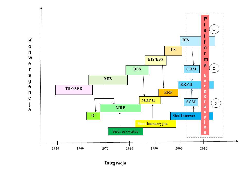 Lata Integracja TSP/APD MIS DSS EIS/ESS ES BIS 1950196019701980199020002010 IC MRP MRP II 1 2 KonwersgencjaKonwersgencja ERP ERP II CRM SCM Sieci prywatne 3 Sieci komercyjne Sieć Internet PlatformakorporacyjnaPlatformakorporacyjna