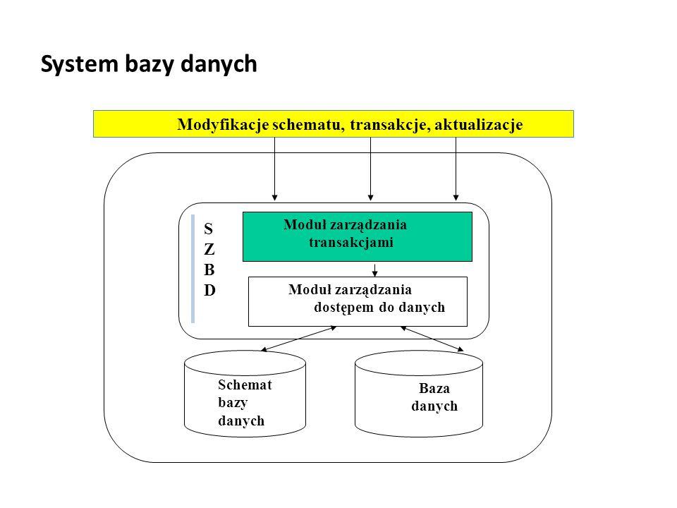 System bazy danych Modyfikacje schematu, transakcje, aktualizacje Moduł zarządzania transakcjami Moduł zarządzania dostępem do danych Schemat bazy danych Baza danych SZBDSZBD