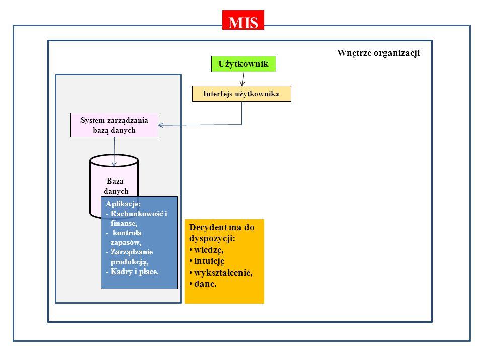 Otoczenie gospodarcze Wnętrze organizacji Użytkownik Interfejs użytkownika System zarządzania bazą danych Baza danych MIS Decydent ma do dyspozycji: wiedzę, intuicję wykształcenie, dane.