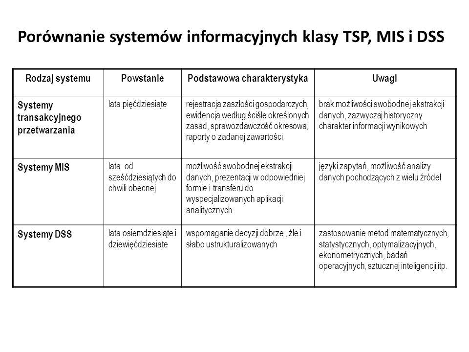 Porównanie systemów informacyjnych klasy TSP, MIS i DSS Rodzaj systemuPowstaniePodstawowa charakterystykaUwagi Systemy transakcyjnego przetwarzania lata pięćdziesiąterejestracja zaszłości gospodarczych, ewidencja według ściśle określonych zasad, sprawozdawczość okresowa, raporty o zadanej zawartości brak możliwości swobodnej ekstrakcji danych, zazwyczaj historyczny charakter informacji wynikowych Systemy MIS lata od sześćdziesiątych do chwili obecnej możliwość swobodnej ekstrakcji danych, prezentacji w odpowiedniej formie i transferu do wyspecjalizowanych aplikacji analitycznych języki zapytań, możliwość analizy danych pochodzących z wielu źródeł Systemy DSS lata osiemdziesiąte i dziewięćdziesiąte wspomaganie decyzji dobrze, źle i słabo ustrukturalizowanych zastosowanie metod matematycznych, statystycznych, optymalizacyjnych, ekonometrycznych, badań operacyjnych, sztucznej inteligencji itp.