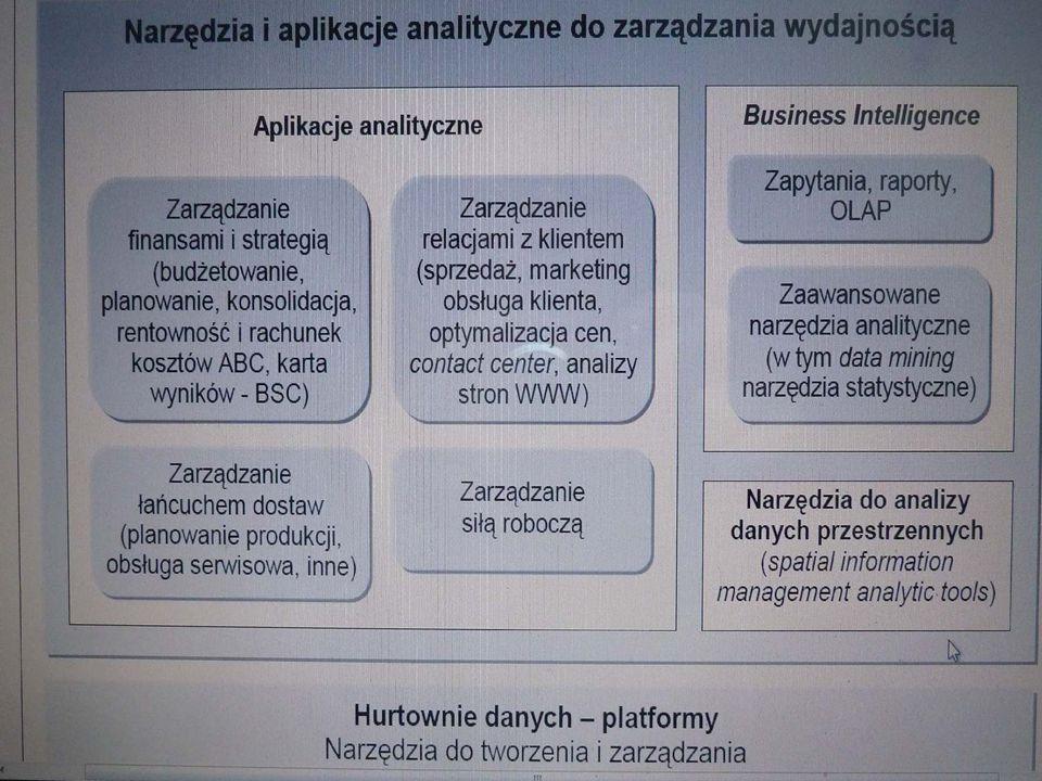 Architektura systemów a tendencje integracyjne.