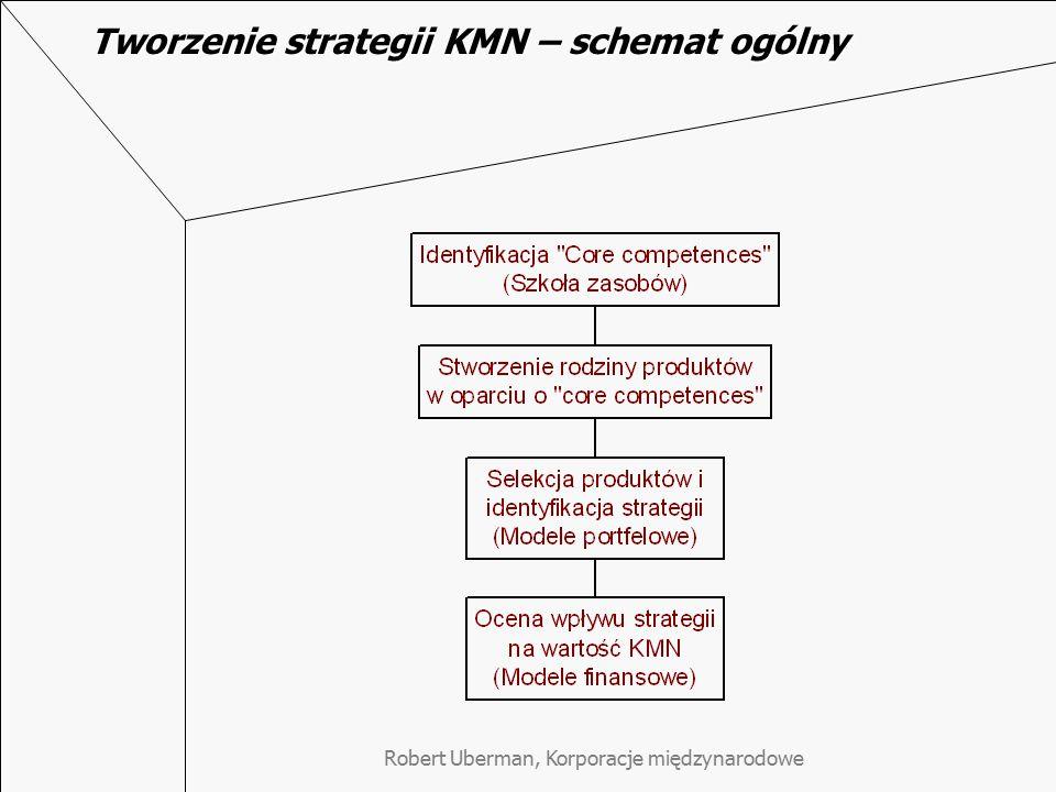 Robert Uberman, Korporacje międzynarodowe Tworzenie strategii KMN – schemat ogólny