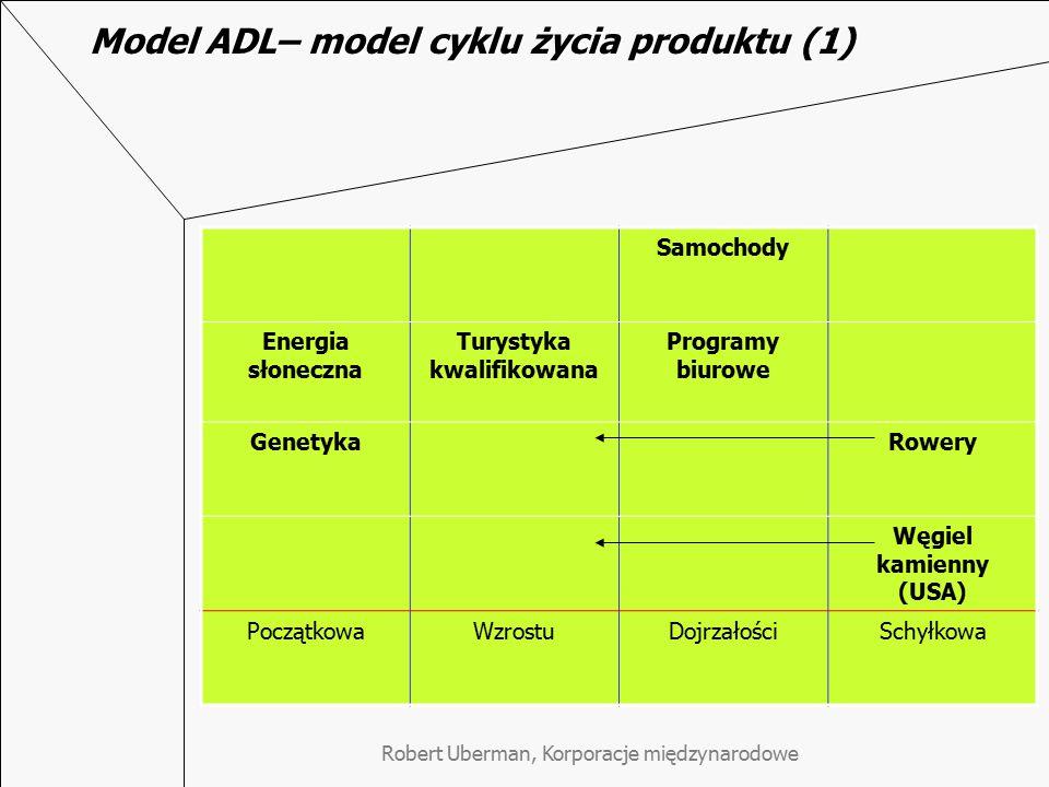 Robert Uberman, Korporacje międzynarodowe Model ADL– model cyklu życia produktu (1) Samochody Energia słoneczna Turystyka kwalifikowana Programy biuro