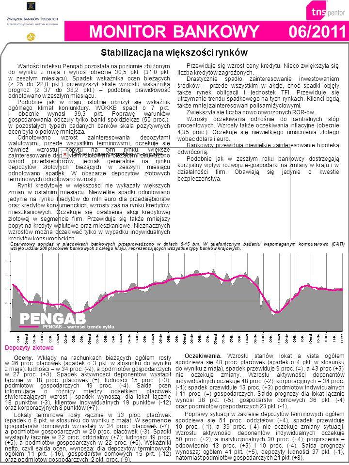 Wartość indeksu Pengab pozostała na poziomie zbliżonym do wyniku z maja i wynosi obecnie 30,5 pkt. (31,0 pkt. w zeszłym miesiącu). Spadek wskaźnika oc
