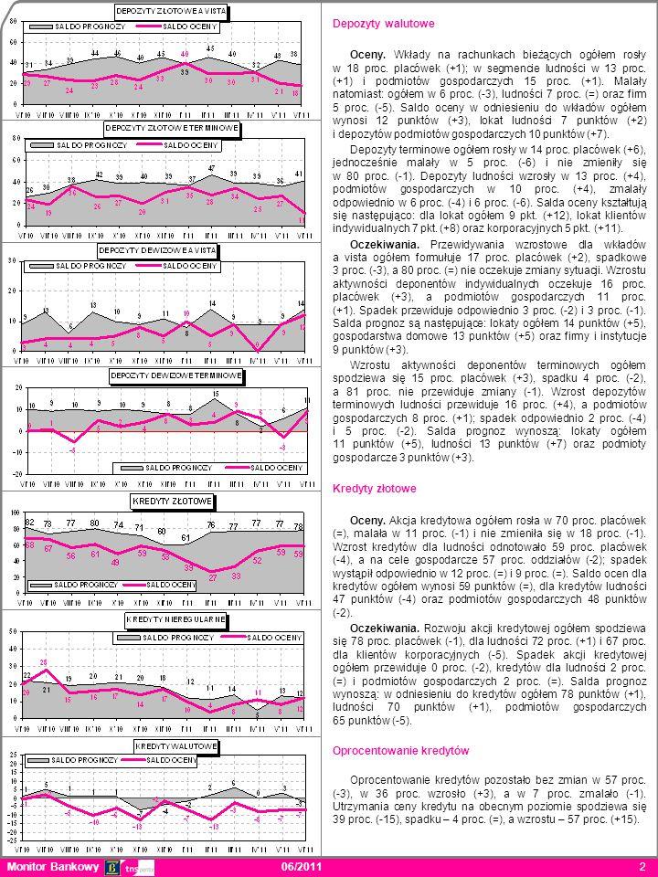 Depozyty walutowe Oceny. Wkłady na rachunkach bieżących ogółem rosły w 18 proc. placówek (+1); w segmencie ludności w 13 proc. (+1) i podmiotów gospod