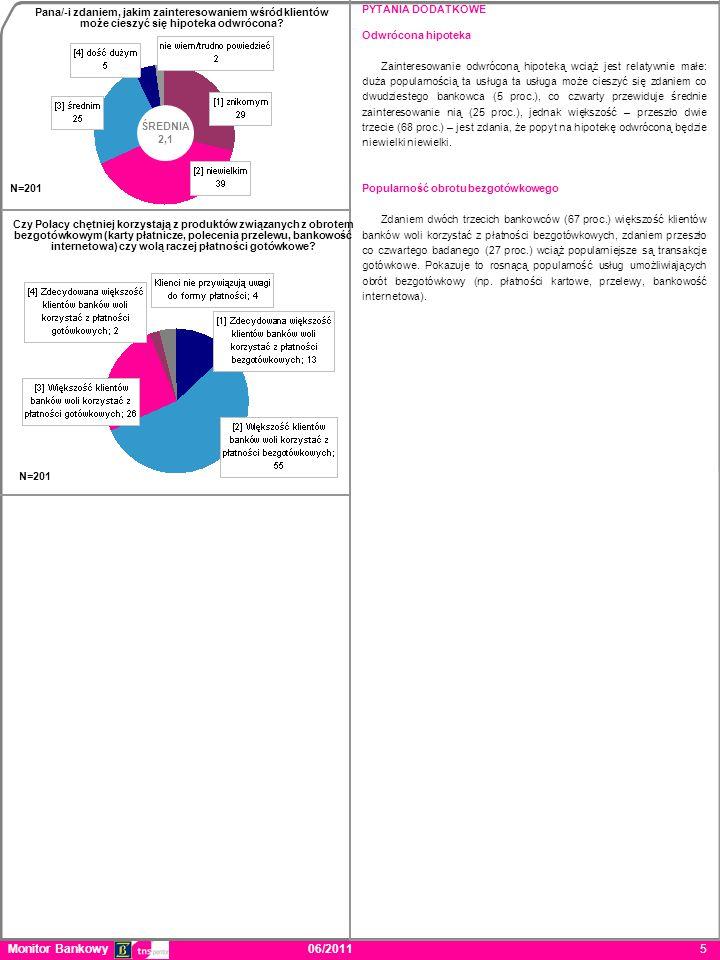 PYTANIA DODATKOWE Odwrócona hipoteka Zainteresowanie odwróconą hipoteką wciąż jest relatywnie małe: duża popularnością ta usługa ta usługa może cieszyć się zdaniem co dwudziestego bankowca (5 proc.), co czwarty przewiduje średnie zainteresowanie nią (25 proc.), jednak większość – przeszło dwie trzecie (68 proc.) – jest zdania, że popyt na hipotekę odwróconą będzie niewielki niewielki.