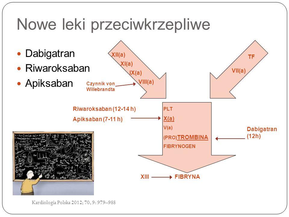 Kardiologia Polska 2012; 70, 9: 979–988 Nowe leki przeciwkrzepliwe Dabigatran Riwaroksaban Apiksaban FIBRYNA Czynnik von Willebrandta XIII Riwaroksaban (12-14 h) Apiksaban (7-11 h) PLT X(a) V(a) (PRO) TROMBINA FIBRYNOGEN XII(a) XI(a) IX(a) VIII(a) TF VII(a) Dabigatran (12h)