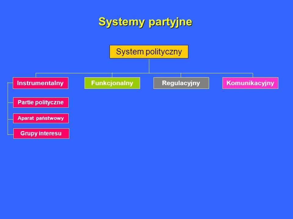 Systemy partyjne System polityczny FunkcjonalnyRegulacyjnyKomunikacyjny Partie polityczne Aparat państwowy Grupy interesu Instrumentalny