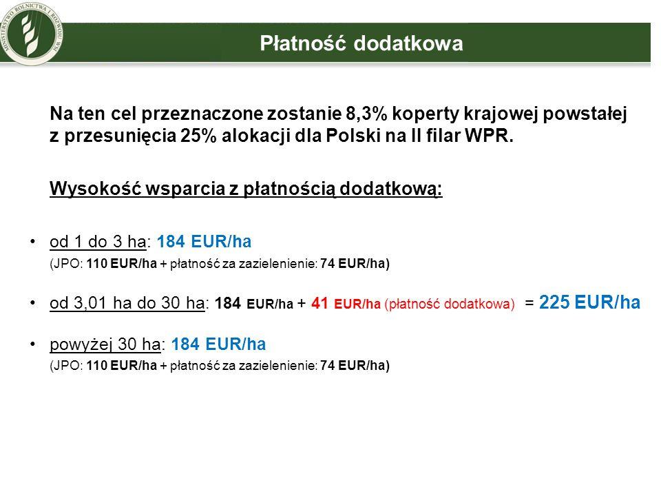 Płatność dodatkowa Na ten cel przeznaczone zostanie 8,3% koperty krajowej powstałej z przesunięcia 25% alokacji dla Polski na II filar WPR. Wysokość w