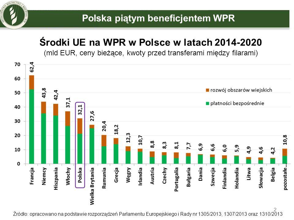 2 2 Środki UE na WPR w Polsce w latach 2014-2020 (mld EUR, ceny bieżące, kwoty przed transferami między filarami) Źródło: opracowano na podstawie rozp