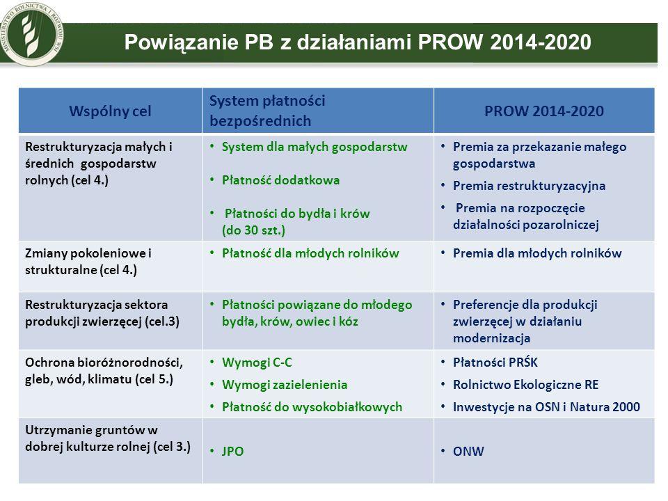 21 Powiązanie PB z działaniami PROW 2014-2020 Wspólny cel System płatności bezpośrednich PROW 2014-2020 Restrukturyzacja małych i średnich gospodarstw
