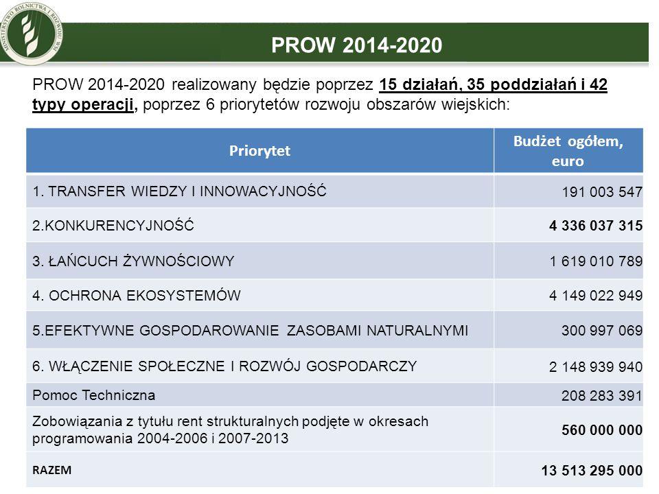 PROW 2014-2020 Priorytet Budżet ogółem, euro 1. TRANSFER WIEDZY I INNOWACYJNOŚĆ 191 003 547 2.KONKURENCYJNOŚĆ 4 336 037 315 3. ŁAŃCUCH ŻYWNOŚCIOWY 1 6
