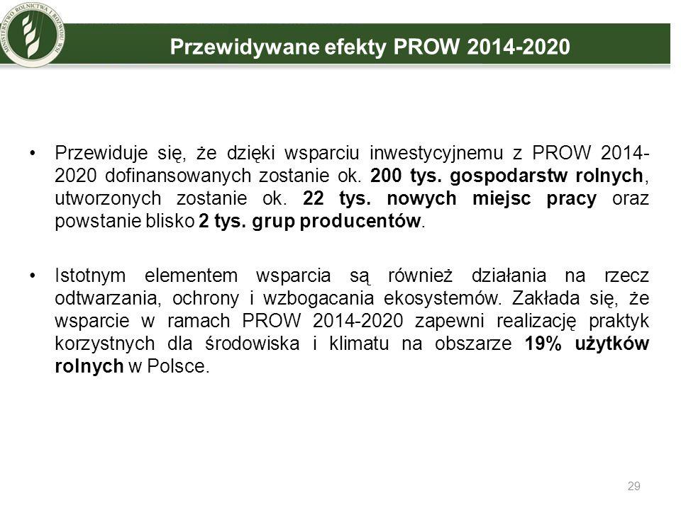 29 Przewidywane efekty PROW 2014-2020 Przewiduje się, że dzięki wsparciu inwestycyjnemu z PROW 2014- 2020 dofinansowanych zostanie ok. 200 tys. gospod