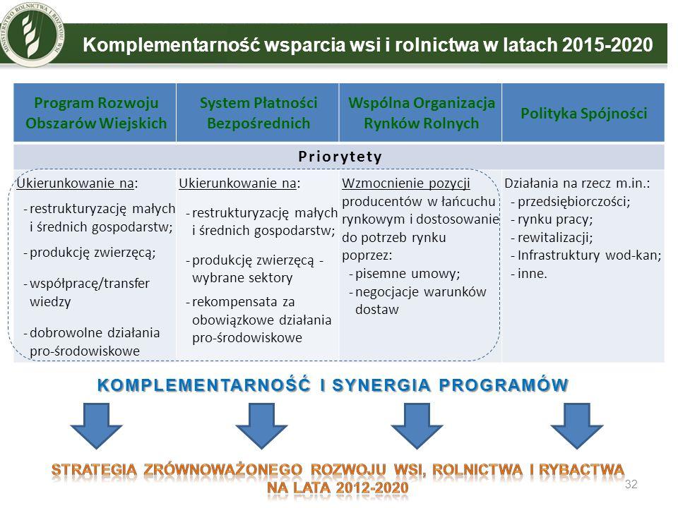32 Komplementarność wsparcia wsi i rolnictwa w latach 2015-2020 Program Rozwoju Obszarów Wiejskich System Płatności Bezpośrednich Wspólna Organizacja