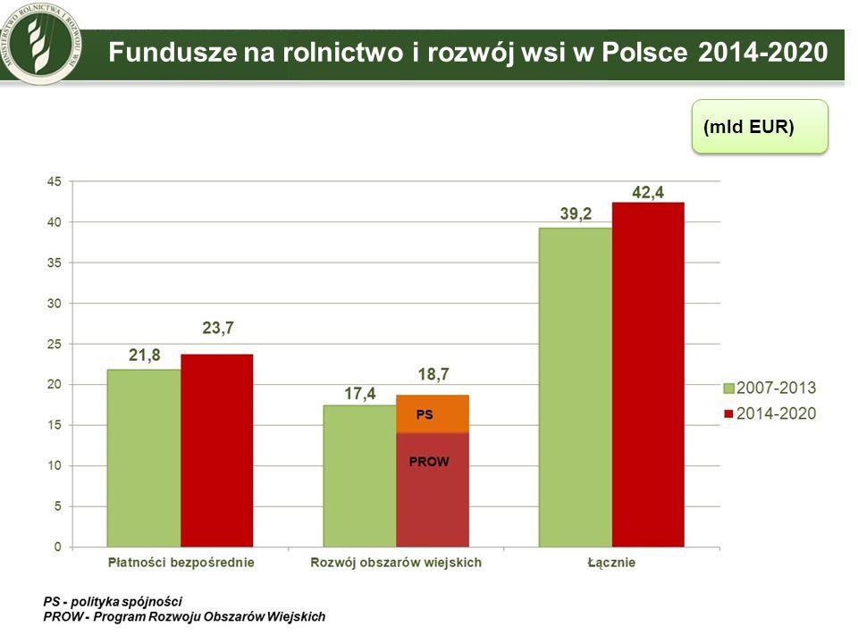 Fundusze na rolnictwo i rozwój wsi w Polsce 2014-2020 (mld EUR)
