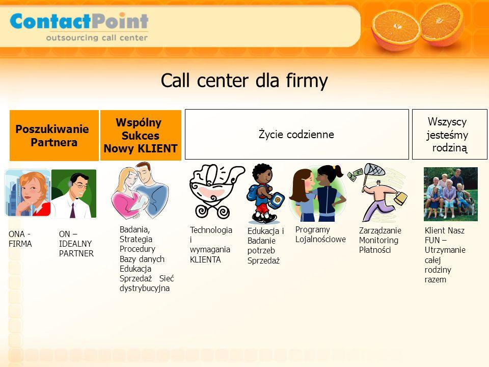 Call center dla firmy Programy Lojalnościowe Edukacja i Badanie potrzeb Sprzedaż Technologia i wymagania KLIENTA Badania, Strategia Procedury Bazy danych Edukacja Sprzedaż Sieć dystrybucyjna ONA - FIRMA ON – IDEALNY PARTNER Poszukiwanie Partnera Wspólny Sukces Nowy KLIENT Życie codzienne Zarządzanie Monitoring Płatności Wszyscy jesteśmy rodziną Klient Nasz FUN – Utrzymanie całej rodziny razem