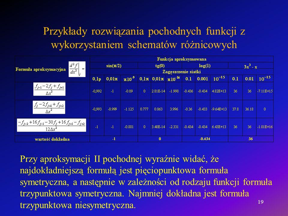 Przykłady rozwiązania pochodnych funkcji z wykorzystaniem schematów różnicowych Przy aproksymacji II pochodnej wyraźnie widać, że najdokładniejszą for
