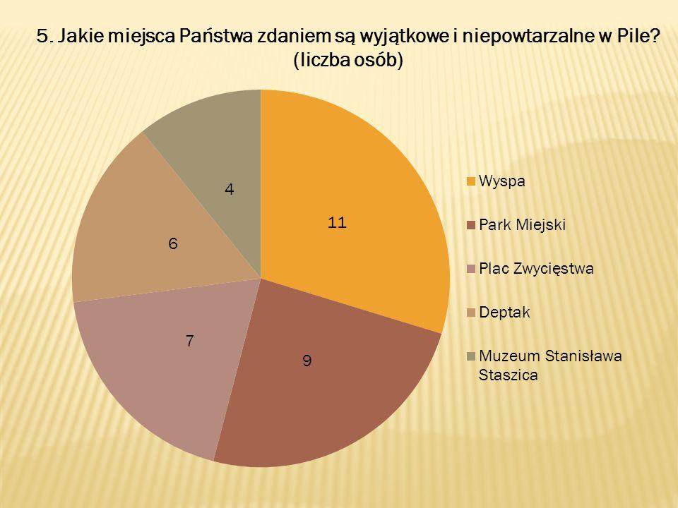 5. Jakie miejsca Państwa zdaniem są wyjątkowe i niepowtarzalne w Pile? (liczba osób)