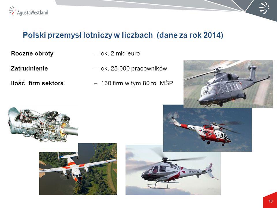 10 Polski przemysł lotniczy w liczbach (dane za rok 2014) Roczne obroty – ok. 2 mld euro Zatrudnienie – ok. 25 000 pracowników Ilość firm sektora – 13