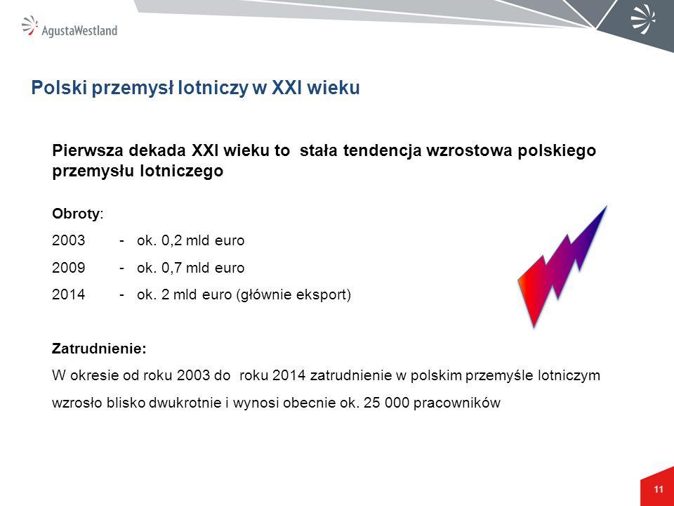 11 Polski przemysł lotniczy w XXI wieku Pierwsza dekada XXI wieku to stała tendencja wzrostowa polskiego przemysłu lotniczego Obroty: 2003- ok. 0,2 ml